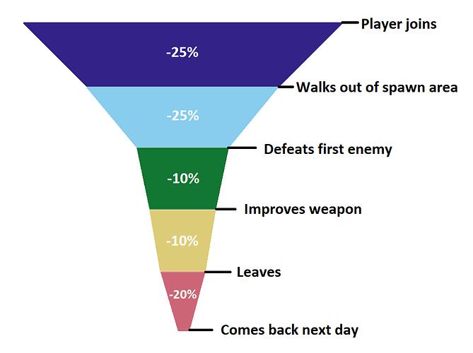 Funnel Graph